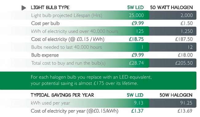 eco lighting Energy saving explained