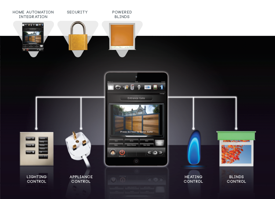 Smart control for your home